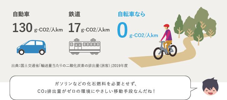 1人を1km運ぶのに排出するCO2