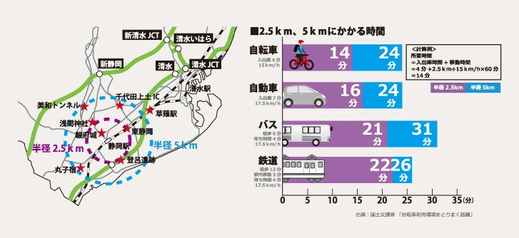2.5km程度の移動には自転車が早い